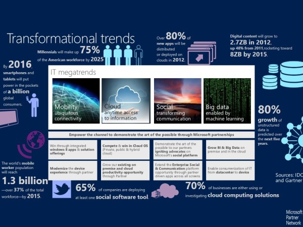 Azure Transformational Trends