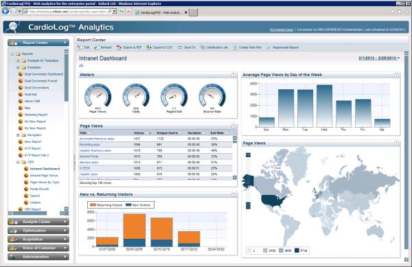 Cardiolog - SharePoint Analytics Report - Atidan