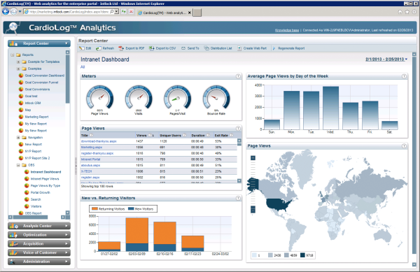 Cardiolog - SharePoint Analytics Report - Atidan