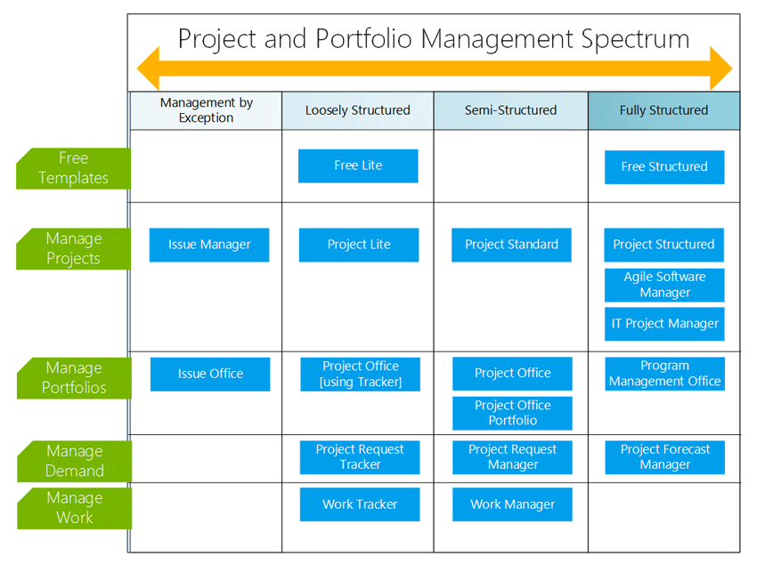 How to set up a program portfolio for an executive team in for Sharepoint project tracking template