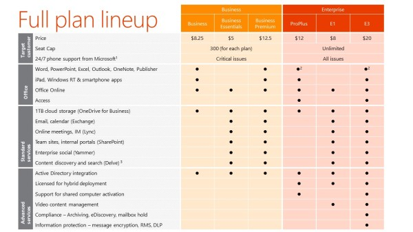Microsoft Office 365 Full Plan Lineup from Atidan