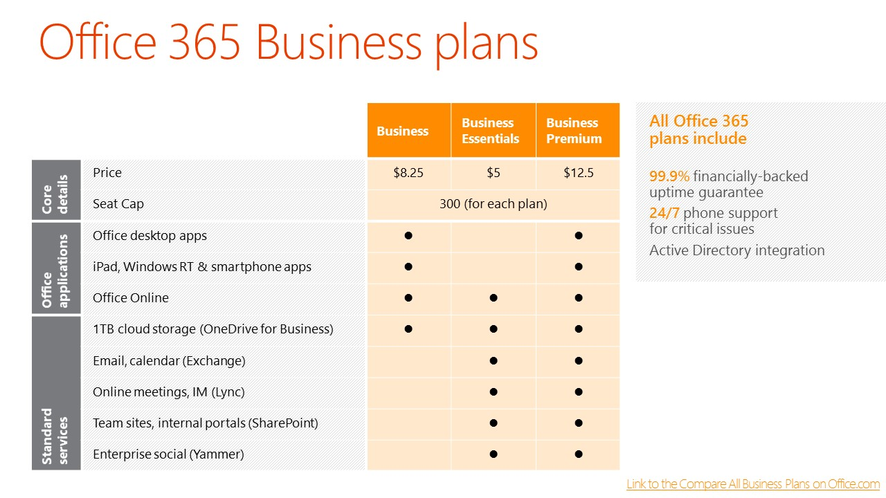 office 365 business plans pdf