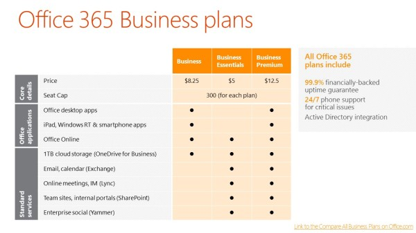 Microsoft Office 365 Small Business Plan Lineup from Atidan