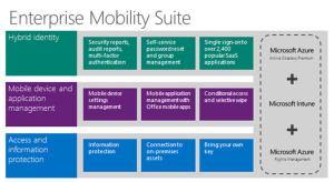 Microsoft Enterprise Mobility Suite - Atidan