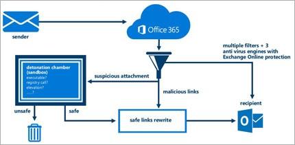 Exchange Online Advanced Threat Protection