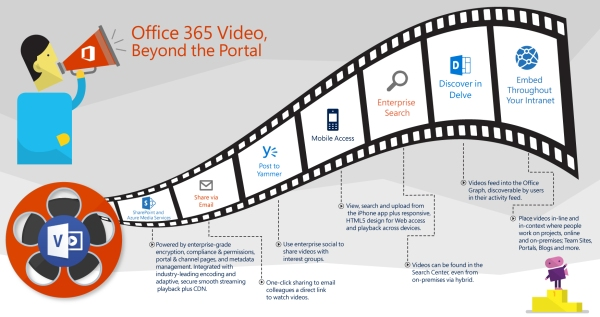 Office365Video_Beyond-the-portal_Atidan